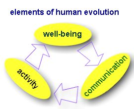 picture shows the links between activity well being and communication